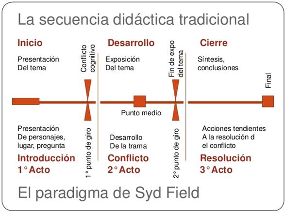 estructura storytelling