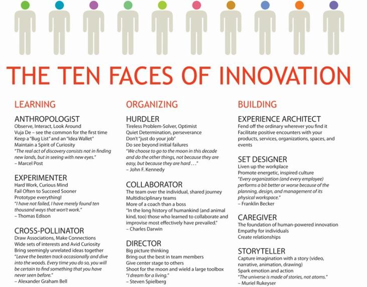las 10 caras de la innovación