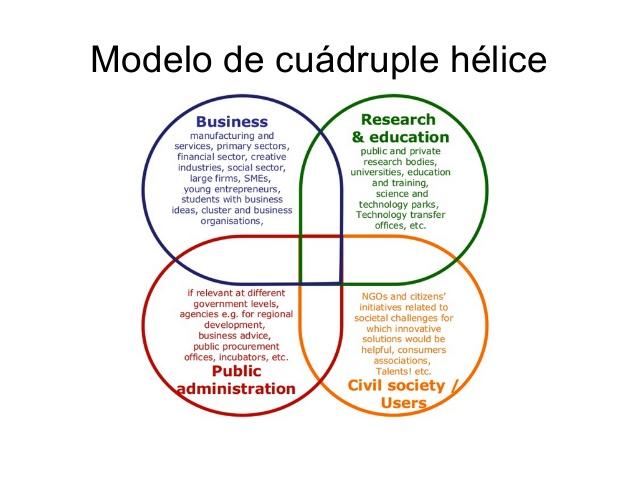 cuadruple helice