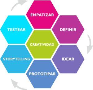 pasos-metodologia-design-thinking